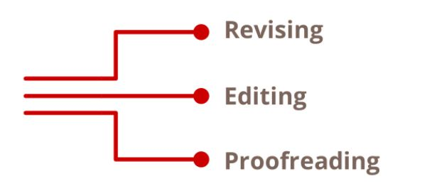 Proofreading, Editing and Revising: What's the difference ...