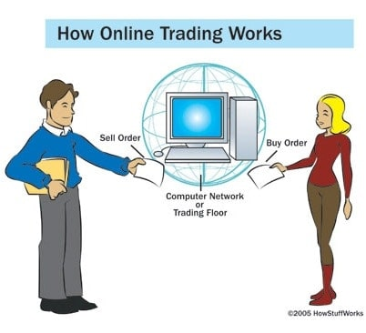 How does iforex online trading works