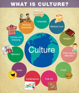 Aspects-of-Culture-Beyond-Language-infograph-869x1024