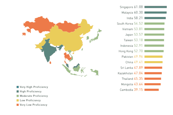 english-proficiency-index-in-asia