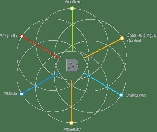 BabelNet graph