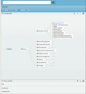 Screenshot Coronavirus Glossary Concept Map